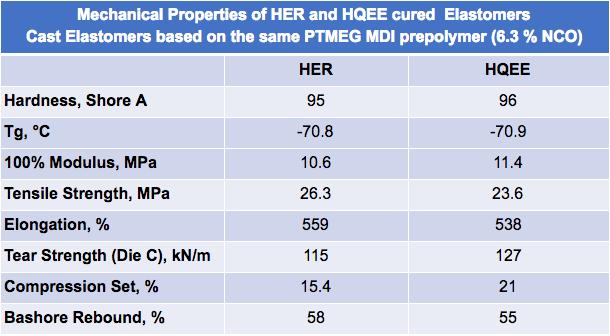 Mechanical Properties of HER vs HQEE (6.3% NCO)   Polyurethane elastomers
