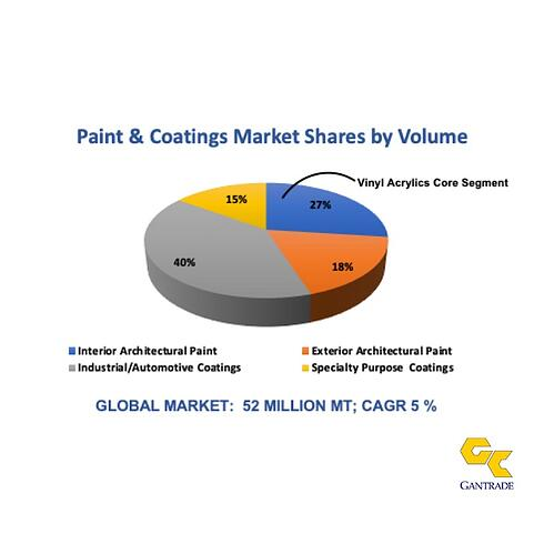 Paint Global Market