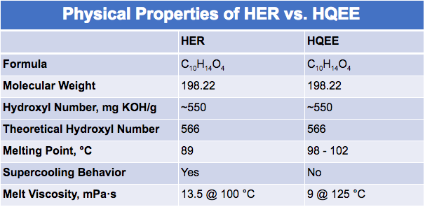 Physical Properties of HER vs HQEE   Polyurethane elastomers