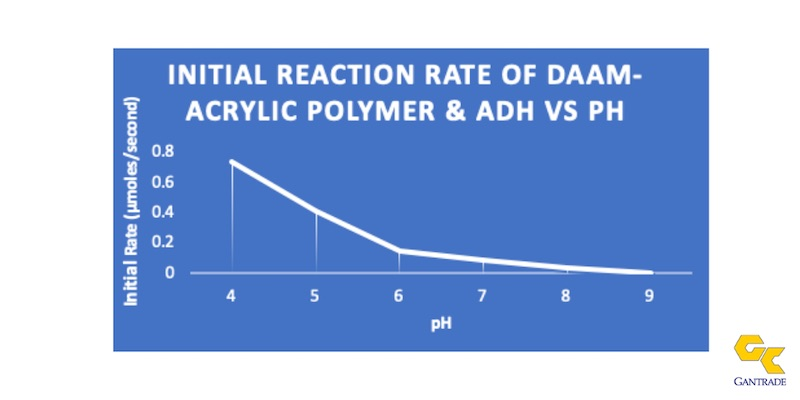 ReactionRate DAAM ADH