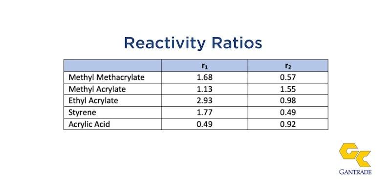 ReactivityRatios