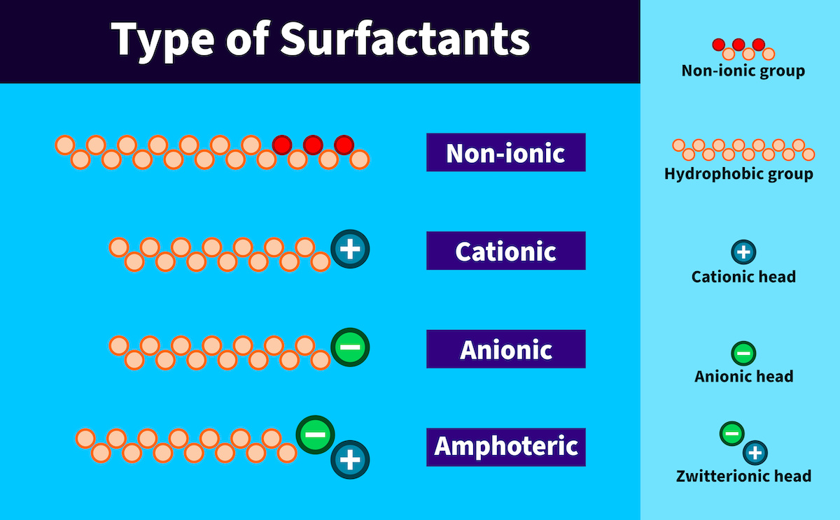 Types-of-Surfactants