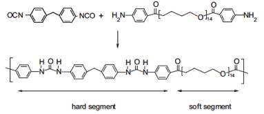 chemical reaction & polyurea structure | MDI system