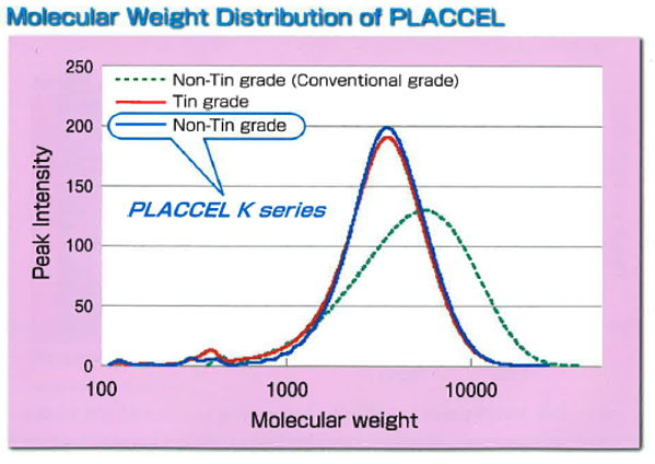 molecular-weight-distribution-of-placcel-1