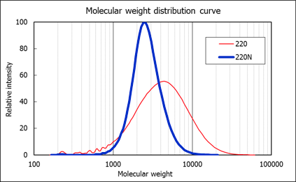 molecular-weight-distribution-of-placcel.png