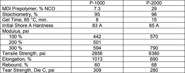 MDI-ether based polyurea elastomer performance data   p-1000