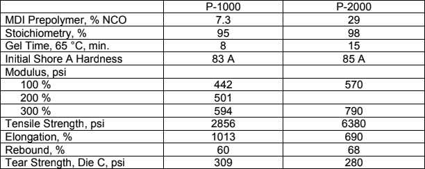 MDI-ether based polyurea elastomer performance data | p-1000