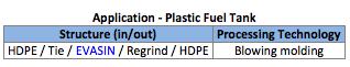 EVOH EVASIN Plastic Fuel Tank Application.png