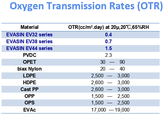 Oxygen Transmission Rates (OTR) of Evasin EVOH.png