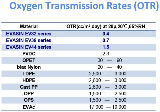 Oxygen Transmission Rates (OTR) of Evasin EVOH.png
